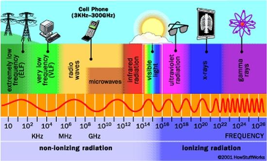 """Микровълновата радиация – """"Най-правдоподобна"""" причина за заболявания на американските дипломати, докладва NPR"""