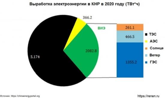 Електроенергетиката на Китай: резултати за 2020 година