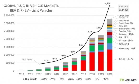 Рекорден ръст в продажбите на електромобили в света през 2020 година