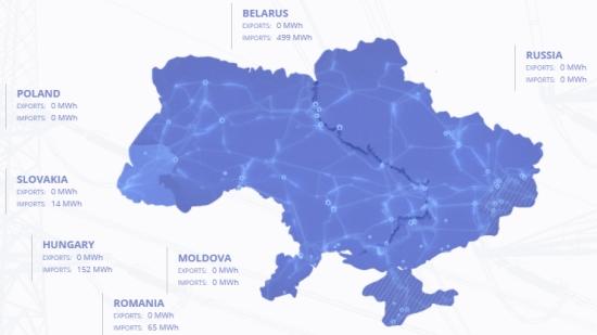 Поради авария вносът на електроенергия от Русия и Беларус в Украйна нарасна, доставките достигнаха 1500 MW