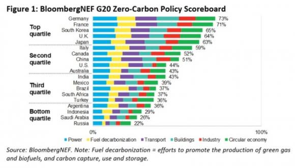 Сравнение на политиките за декарбонизация в страните от Г-20