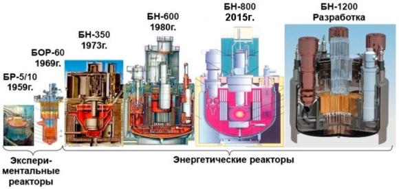 Белоярската АЕЦ е готова да започне изграждането на пети енергиен блок през 2030 година