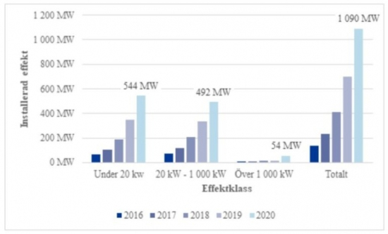 Швеция – Инсталираните слънчеви генерации към 2020 година надминаха 1 GW