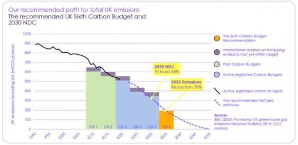 Обединеното кралство ще намали емисиите на парникови газове със 78% до 2035 година