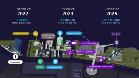 Чили – Правителството одобри първия проект за производство на метанол от зелен водород