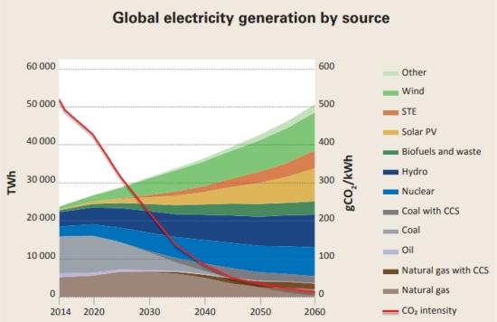 Световната ядрена индустрия призовава за равен достъп до финансиране на чистата енергия