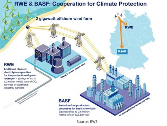 Германия – Офшорна вятърна електроцентрала 2 GW ще захранва химически завод на BASF и производството на водород