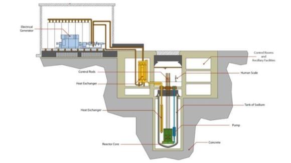 Американската ARC предложи на Energoatom сътрудничество в изграждането на малки модулни реактори