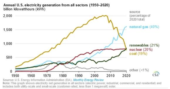 В САЩ делът на възобновяемите енергийни източници при производството на електроенергия достига рекордно високо ниво