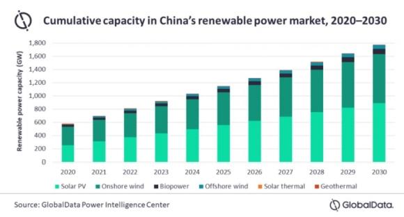 Мощността на ВЕИ на Китай ше достигне 1772,05 GW през 2030 година – проучване