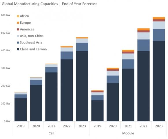 Clean Energy Associates (CEA) – Мощностите за производство на слънчеви панели в света ще достигнат 400 GW до края на 2021 година