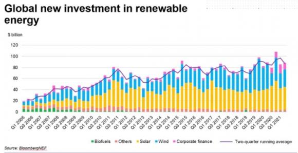 През първата половина на 2021 г. бе отбелязан рекорден обем на инвестициите във ВЕИ